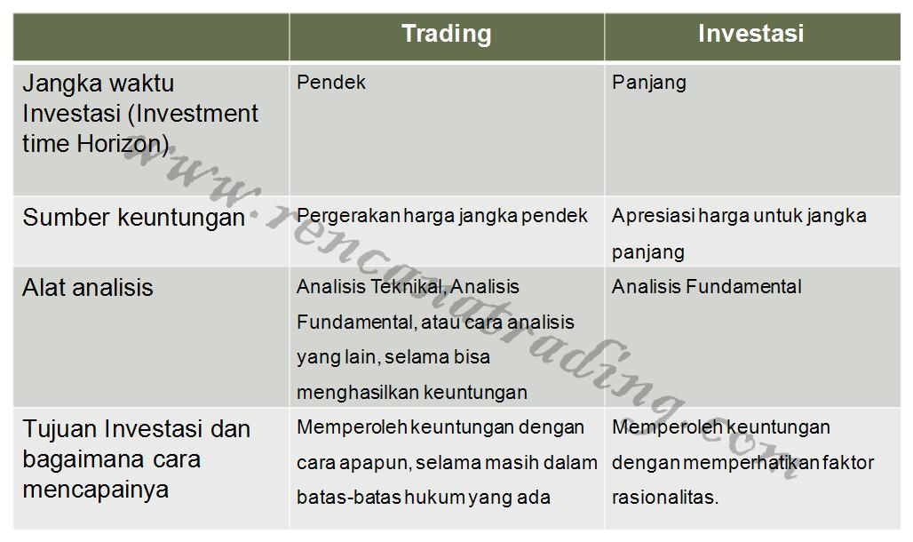 Trading Versus Investasi Kenali Bedanya Secara Gampang