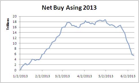 130610 Net Buy asing