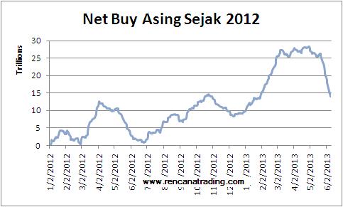130611 Net Buy Asing