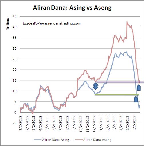 130630 Aliran Dana Asing vs Aseng