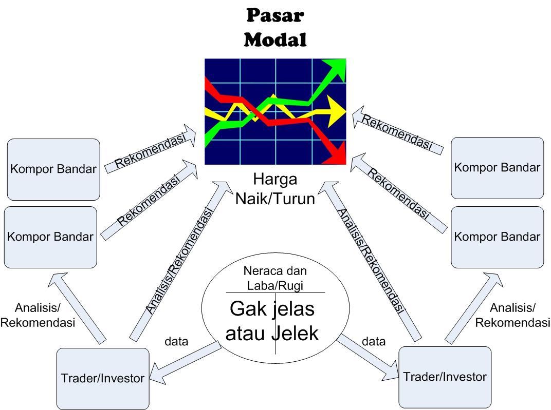 Mengenal Beberapa Model Pergerakan Harga Saham Rencana Trading
