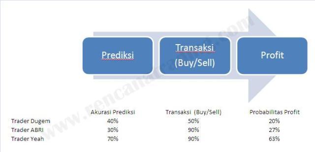 130803 Profit Model dengan contoh