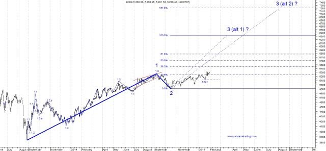 150201 Wave of IHSG 2