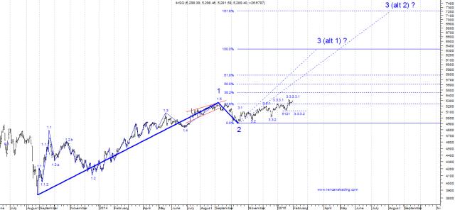 150201 Wave of IHSG 3