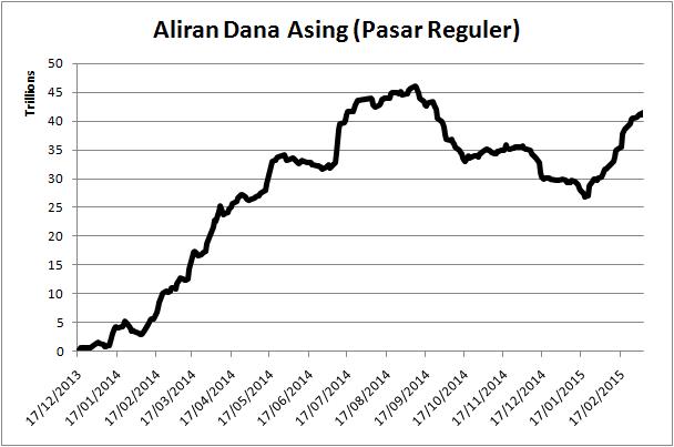 150309 Aliran Dana Asing - Reguler
