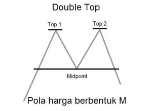 150416 Double Top