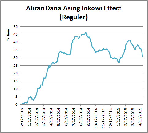 150429 Aliran Dana Asing Jokowi Effect