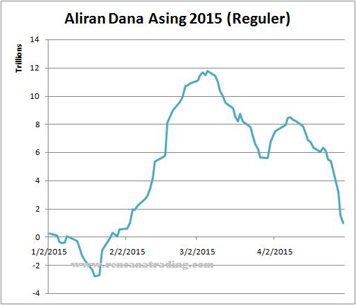150429 Dana Asing 2015