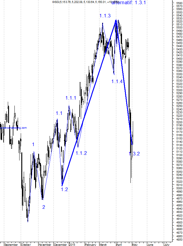 150506 Wave Counting IHSG saat ini