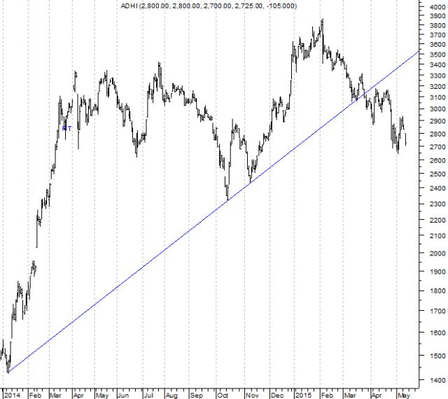 150514 ADHI Trend 1