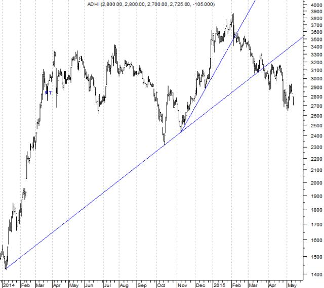 150514 ADHI Trend 2