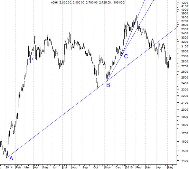 150514 Adhi Trend 3