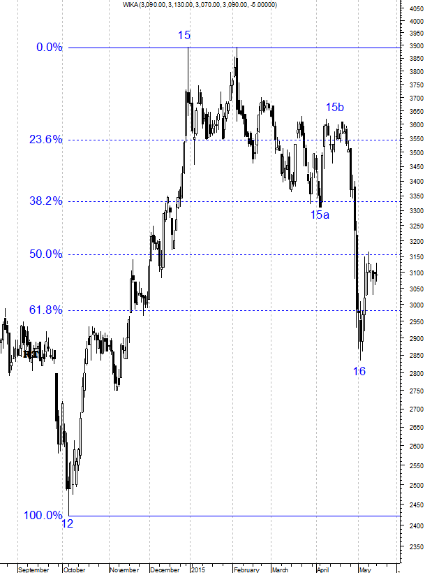 150519 Fibonacci Retracement 38 - 3