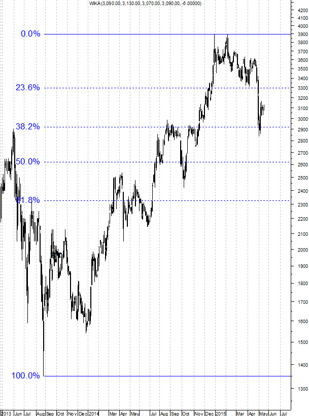 150519 Fibonacci Retracement 38 Forward