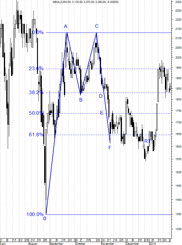 150519 Fibonacci Retracement 38
