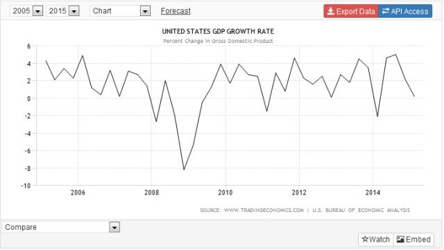 150521 GDP Amerika