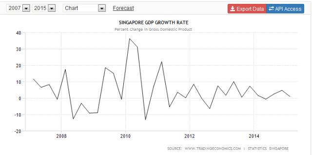 150521 GDP Singapura